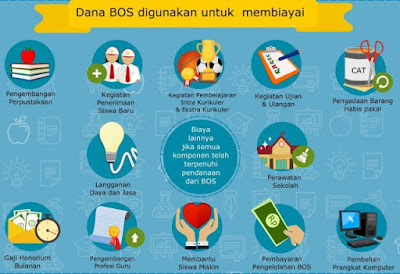 Apa saja Larangan Penggunaan Dana BOS - Info terbaru
