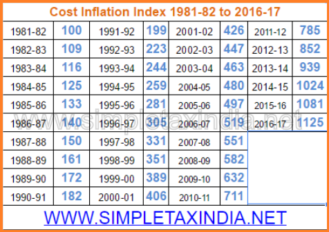 COST INFLATION INDEX FOR FY 2016-17 NOTIFIED | SIMPLE TAX INDIA