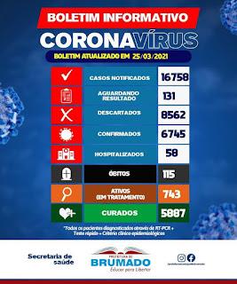 Brumado registra 06 mortes por Covid-19 nas últimas 24h; total chega a 115