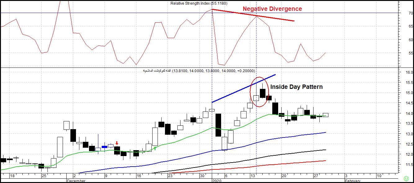 شكل (1): الإنحراف السلبي Negative Divergence على مؤشر RSI، مع نموذج Inside Day مؤشرات مُبكرة لهبوط سهم القناة للتوكيلات الملاحية