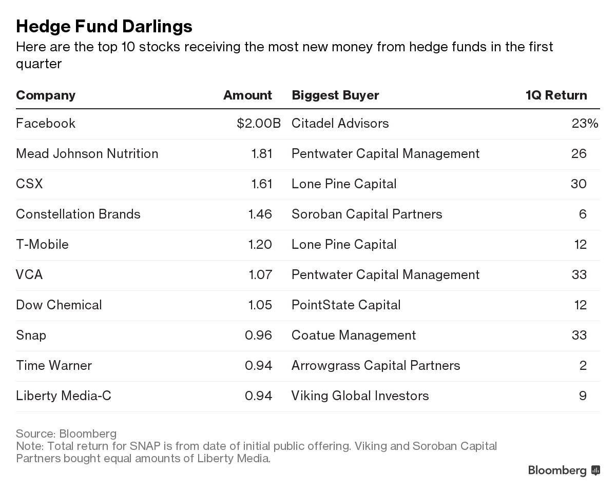 Top Funds' Activity in Q1 2017
