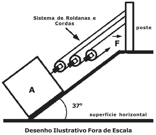 Sistema de Roldanas e Cordas