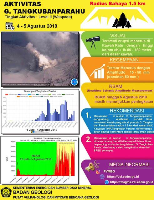tangkuban parahu 5 agustus 2019