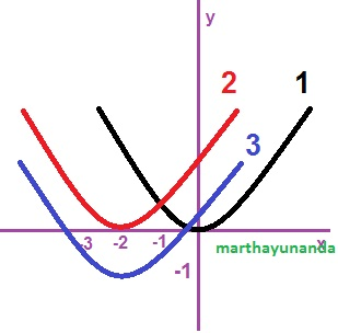 menggambar parabola dengan mengeser
