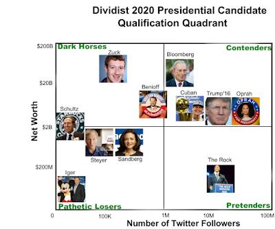 Billionaires For President 2020