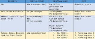 Cara Daftar BPJS Kesehatan untuk TNI