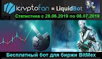 LiquidBot - статистика работы бесплатного бота для биржи BitMEX с 28.06.2019 по 08.07.2019 года