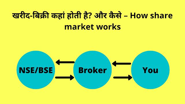 खरीद-बिक्री कहां होती है? और कैसे –How share market works What is Share Market in Hindi