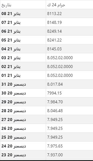 أسعار الذهب اليومية بالدينار الجزائري لكل جرام عيار 24