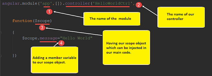 What is $scope in AngularJS?