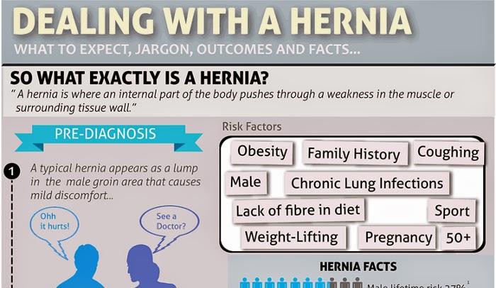 Obat Alami Hernia