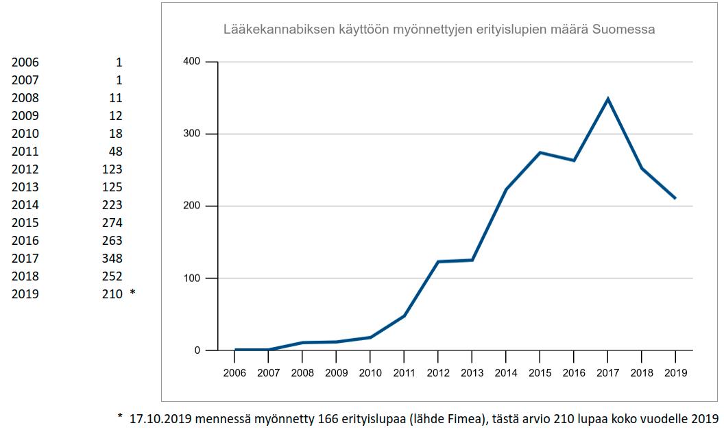 Lääkekannabis Suomessa 2021