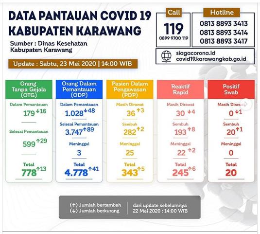 Karawang Kabupaten Pertama dimana Seluruh Pasien Positif COVID-19 Sembuh