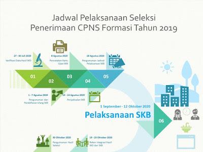 jadwal seleksi cpns tahun 2019