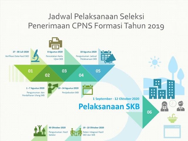 Update, Ini Jadwal Seleksi dan Pengumuman CPNS Formasi Tahun 2019
