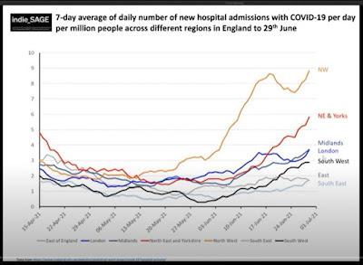 020721 indieSAGE 7 day average hospitalisations UK regions