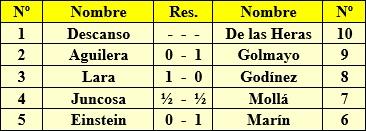 Torneo Nacional de Ajedrez Murcia-1927 - Enfrentamientos de la 1ª Ronda