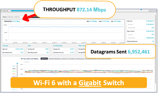 Simply Faster than the Rest, Cisco Wi-Fi 6 + Multigigabit Switching