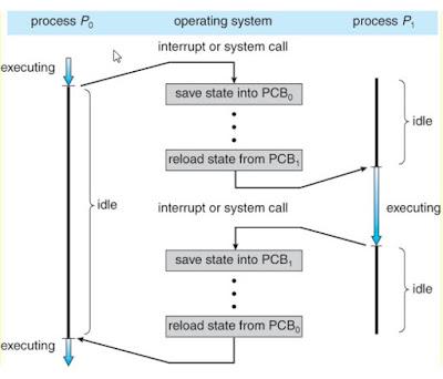 Switching proses dari satu proses ke proses berikutnya