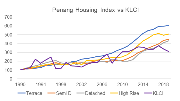 Penang HPI by type vs KLCI