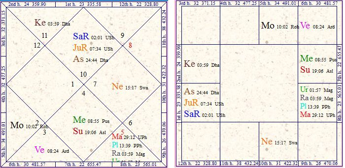 Vedic Astrology Research Portal: 3rd, 6th, 8th and 12th
