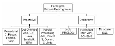 Definisi Algoritma, Pseudu Code, dan Flowchart