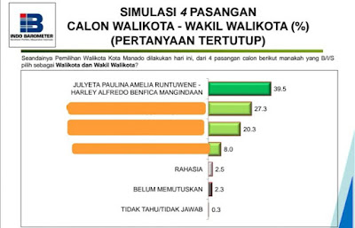 Hasil Survey Indo Barometer Paslon No 4 PAHAM Menang 39,5 Persen