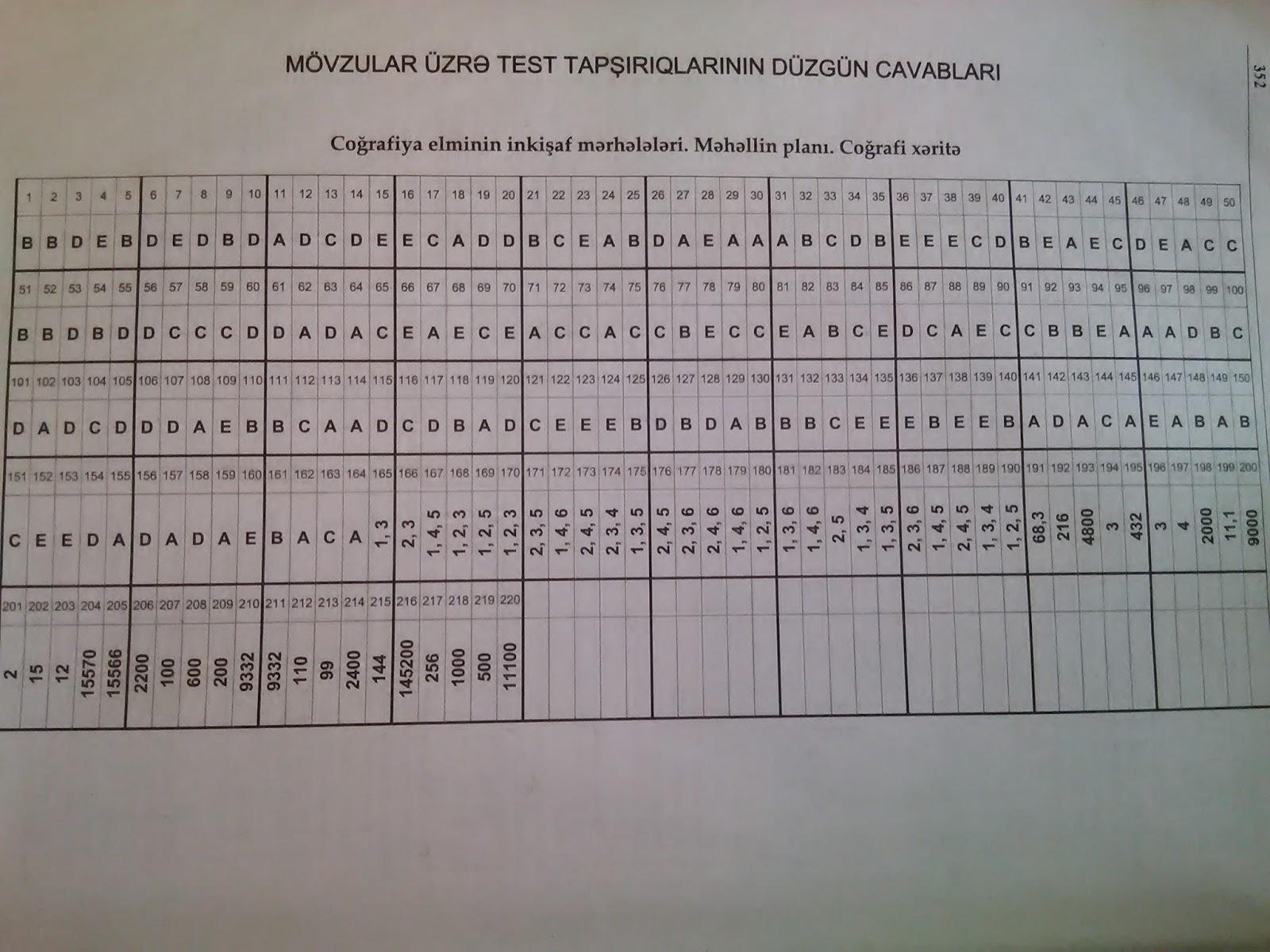 Riyaziyyat Test Banki Cavablari 1 Ci Hisse Faiz Nisbet Tenasub Checked My First Jugem