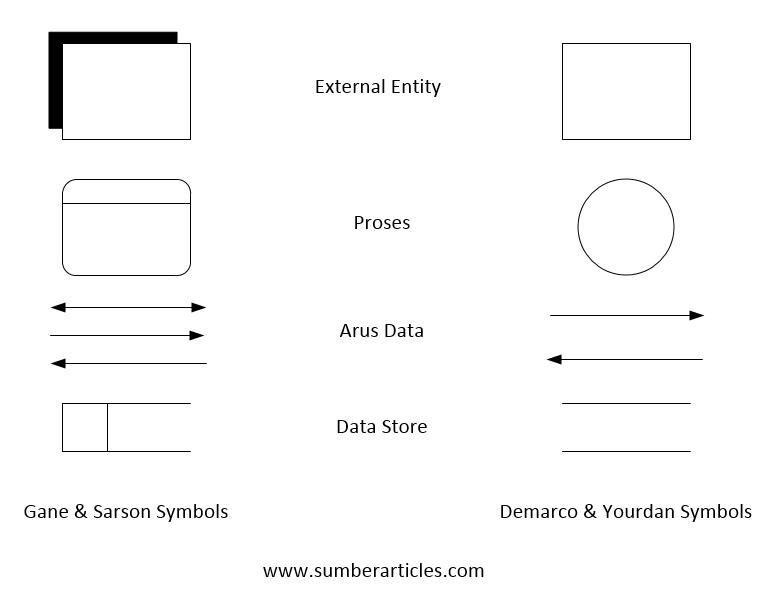 Cara membuat dfd data flow diagram pada microsoft visio 2017 simbol dfd menurut gane sarson dan demarco yourdan ccuart Image collections