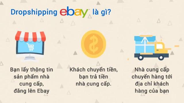 Khóa học kiếm tiền trên Ebay - Bán hàng Dropshipping trên Ebay