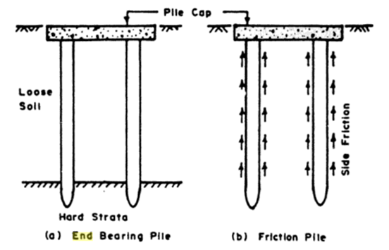 Pile-Function