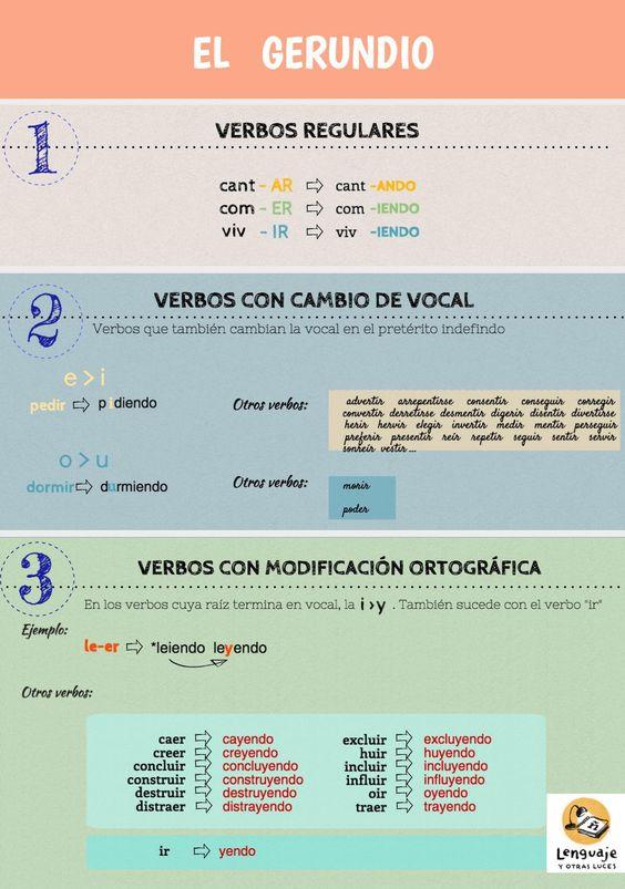 Blog di Spagnolo: Estar + gerundio (2A)