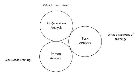 Analisis Kebutuhan Pelatihan dalam Sebuah Organisasi