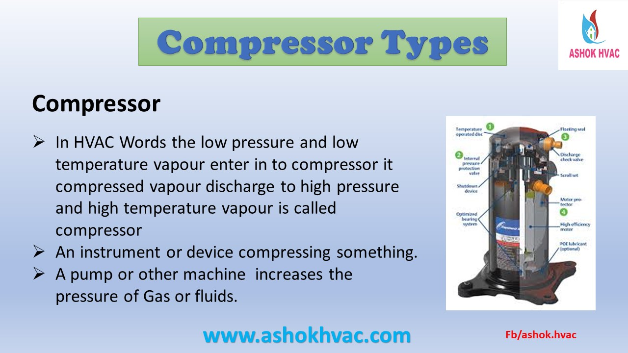 Air Conditioner Compressor Types 2nd Article Ashokhvac
