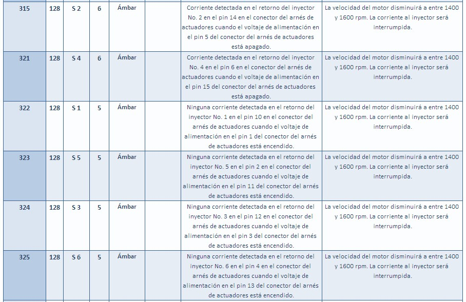 manual de motores diesel cummins pdf