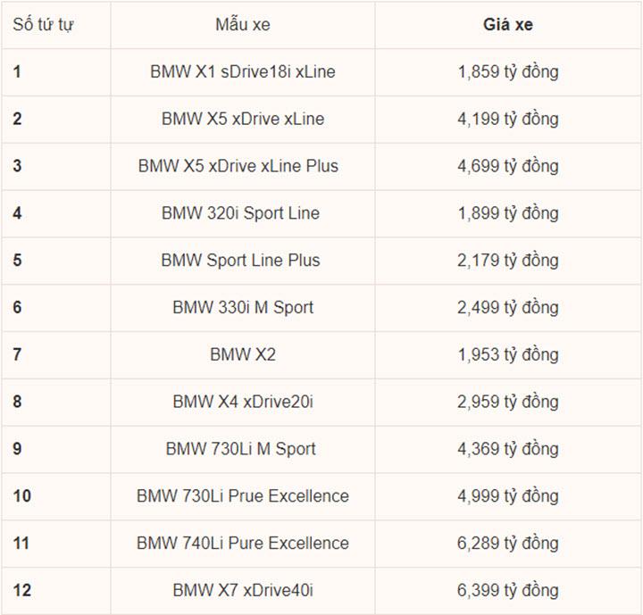 Bảng giá xe BMW tháng 6/2020: BMW X7 giảm 'sốc' 650 triệu đồng