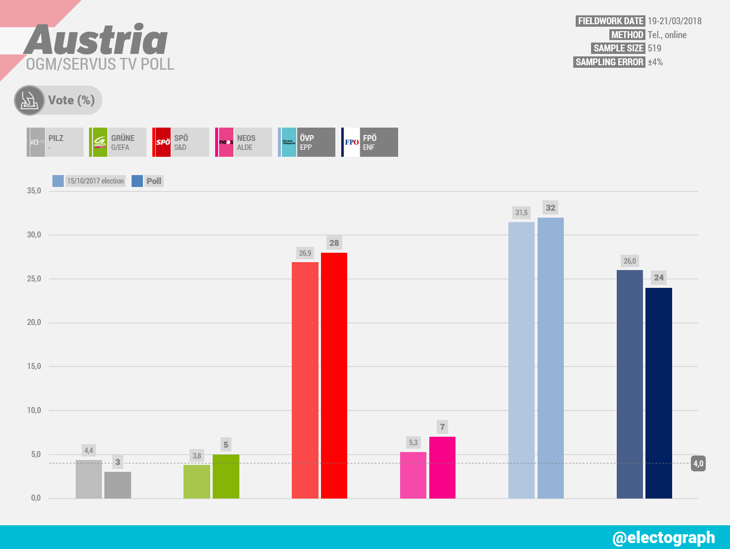 AUSTRIA OGM poll chart for Servus TV, March 2018