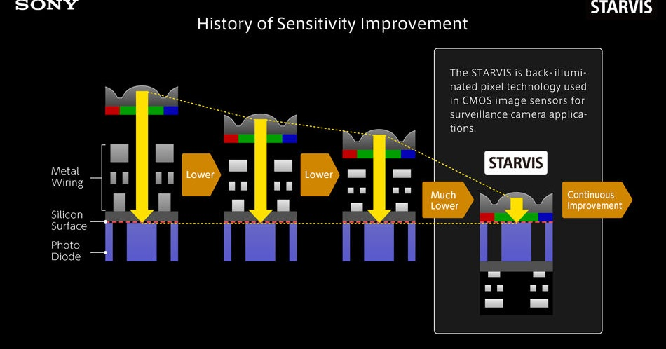 Image Sensors World: Sony STAVIS Technology