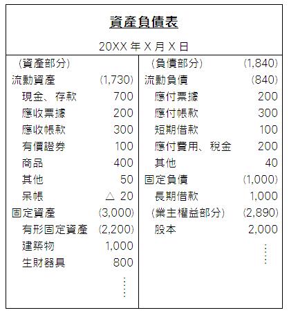 帳戶式資產負債表範例(部分)