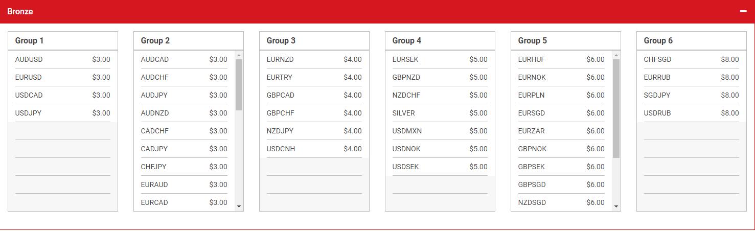 25$ per lot forex commission