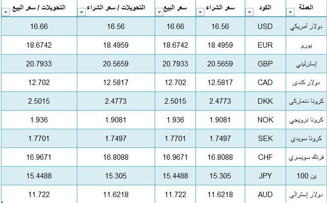 أسعار العملات الأجنبية اليوم الأحد 28-7-2019