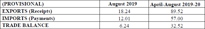 Services Trade - Exports & Imports (Services) (US $ Billion) (Provisional) August 2019