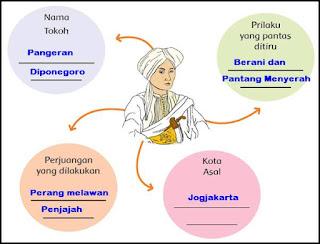 Contoh Peta Pikiran Pangeran Diponegoro