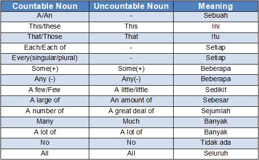 Bentuk Countable dan Uncountable Noun