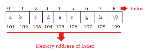char array in C.