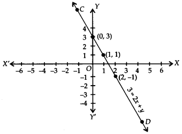 NCERT Solutions for Class 9 Maths Chapter Chapter 3 Coordinate Geometry Ex 4.3