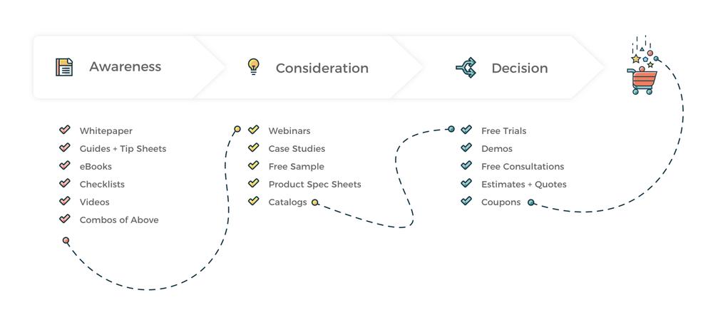 Buyer's Journey content examples