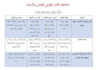 بطاقة ملاحظة الاداء القرائي الخاص بالأستاذ و شبكة مستويات ضبط معايير القراءة