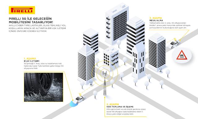Pirelli, 5G şebekesiyle etkileşim kuran lastikler üreten ilk şirket