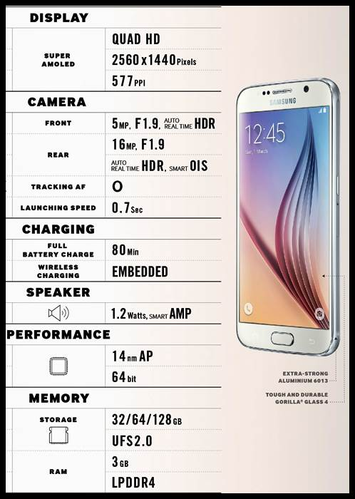 Samsung Galaxy S6 Full phone specifications